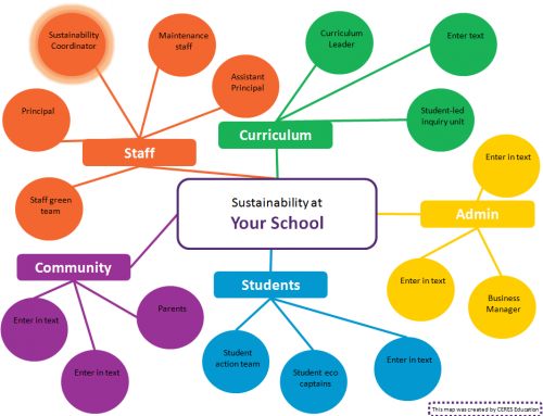 A case for funding Sustainability Coordinators in schools